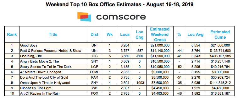 Box office chart from comscore