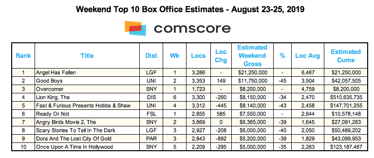 Box Office Chart 8/25/19