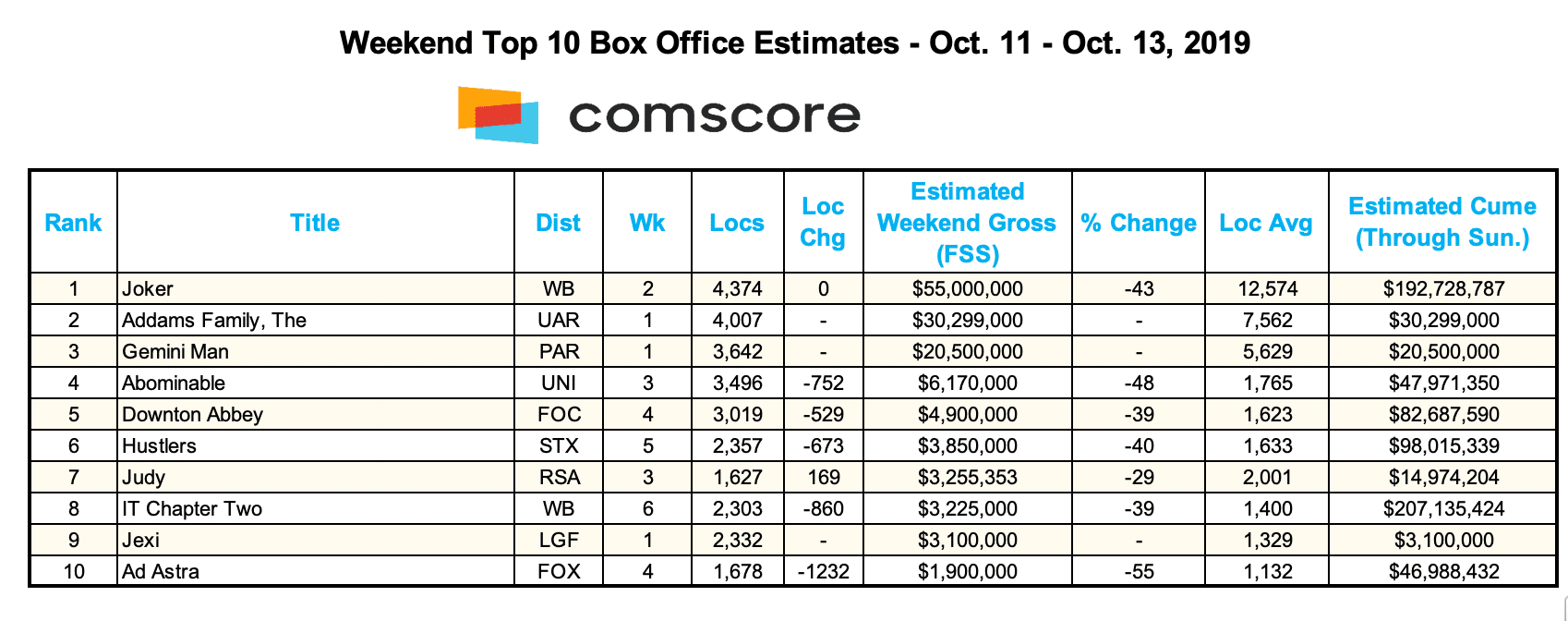 Comscore Box Office Chart for Oct. 13, 2019