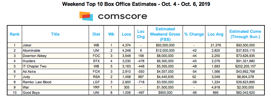Box Office Chart from Comscore on 10-6-19