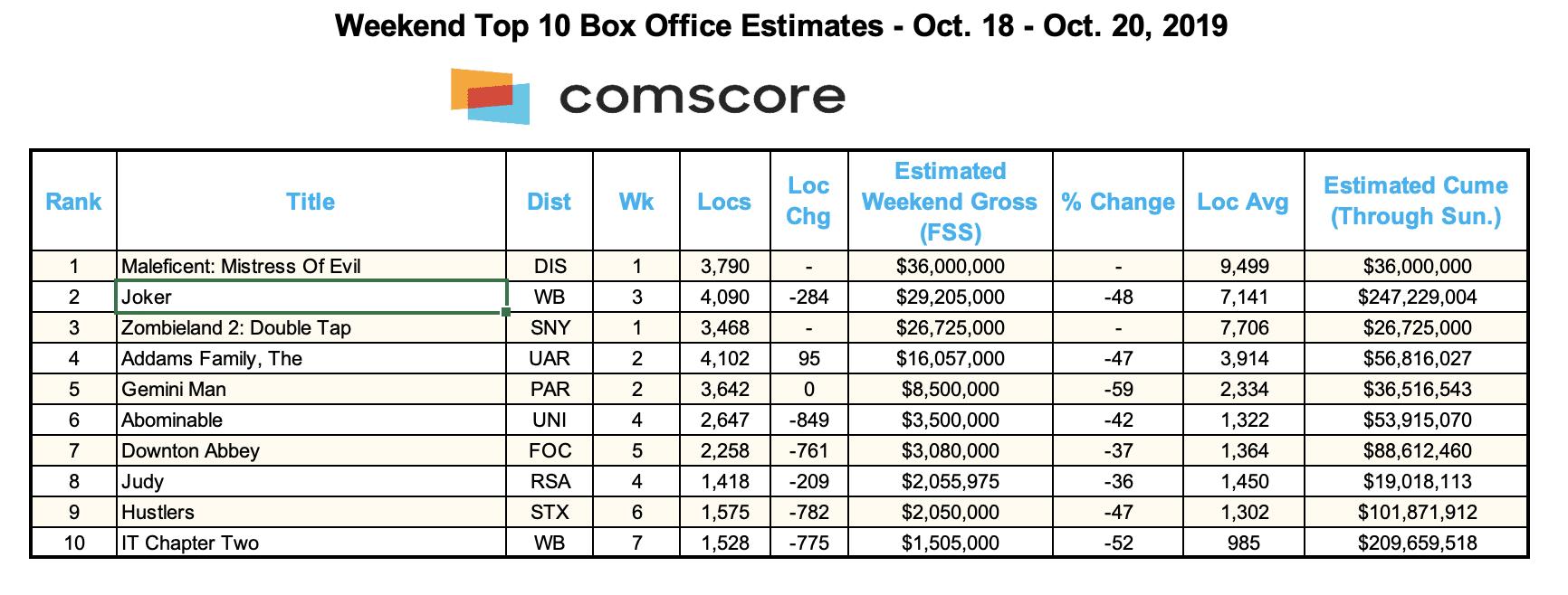 Box Office Chart 10-20-19 (Credit: Comscore)