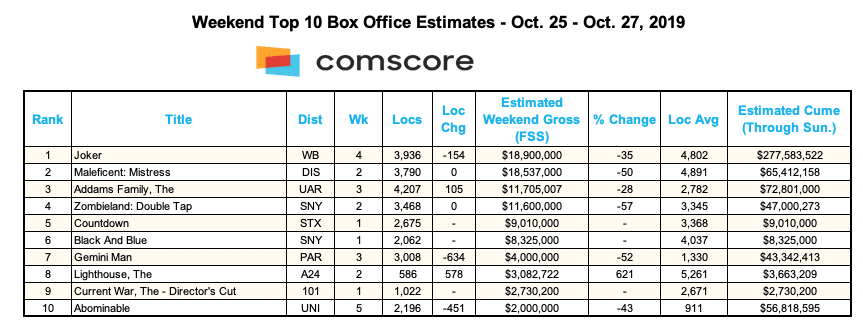 Box Office for weekend of 19-27-19 (Credit: Comscore)