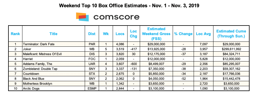 Box Office Chart for November 3, 2019. (Credit: Comscore)